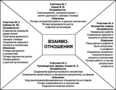 Система сдержек и противовесов в России